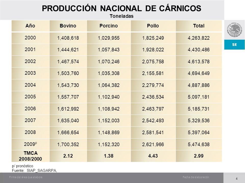 Fecha de elaboraciónFirma del área que elabora PRODUCCIÓN NACIONAL DE CÁRNICOS Toneladas AñoBovinoPorcinoPolloTotal 20001,408,6181,029,9551,825,2494,2
