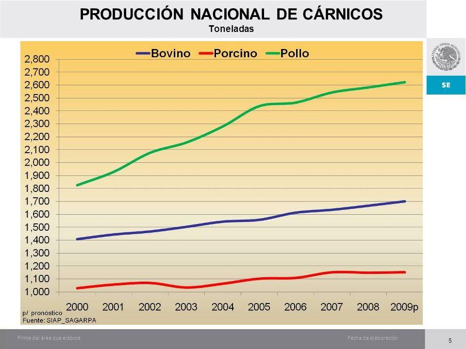 Fecha de elaboraciónFirma del área que elabora 5 PRODUCCIÓN NACIONAL DE CÁRNICOS Toneladas