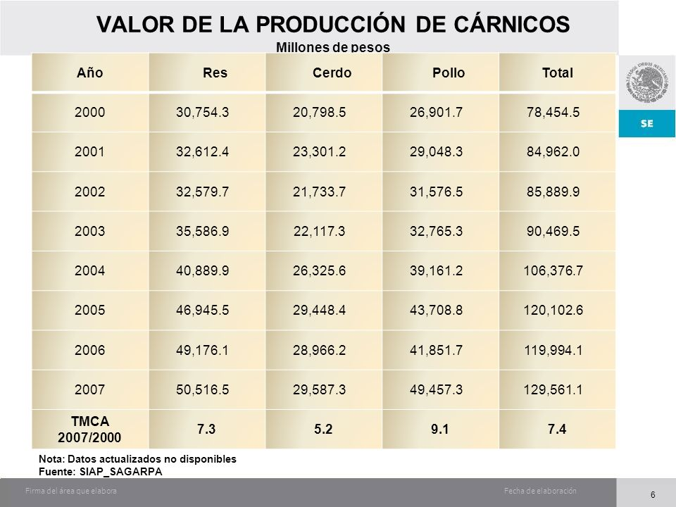 Fecha de elaboraciónFirma del área que elabora VALOR DE LA PRODUCCIÓN DE CÁRNICOS Millones de pesos AñoResCerdoPolloTotal 200030,754.320,798.526,901.7