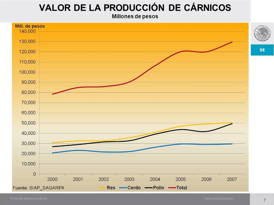 Fecha de elaboraciónFirma del área que elabora 7 VALOR DE LA PRODUCCIÓN DE CÁRNICOS Millones de pesos