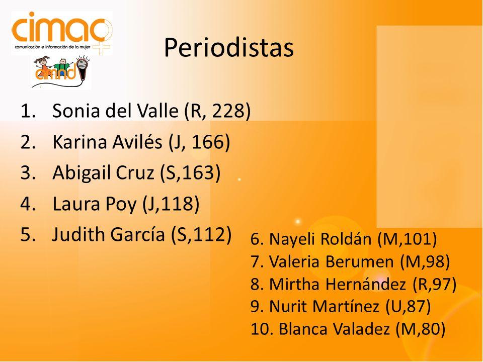 Periodistas 1.Sonia del Valle (R, 228) 2.Karina Avilés (J, 166) 3.Abigail Cruz (S,163) 4.Laura Poy (J,118) 5.Judith García (S,112) 6. Nayeli Roldán (M