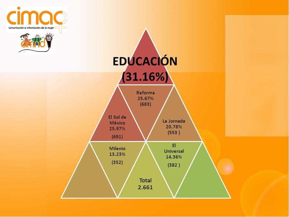 El Sol de México 25.97% (691) Reforma 25.67% (683) La Jornada 20.78% (553 ) Milenio 13.23% (352) Total 2.661 El Universal 14.36% (382 ) EDUCACIÓN (31.16%)