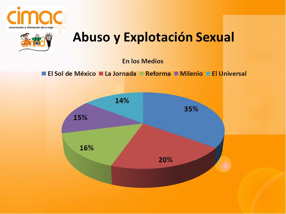 Abuso y Explotación Sexual
