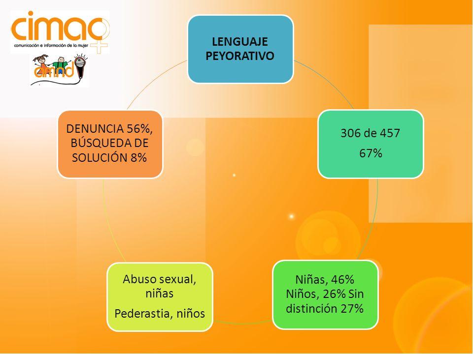 LENGUAJE PEYORATIVO 306 de 457 67% Niñas, 46% Niños, 26% Sin distinción 27% Abuso sexual, niñas Pederastia, niños DENUNCIA 56%, BÚSQUEDA DE SOLUCIÓN 8