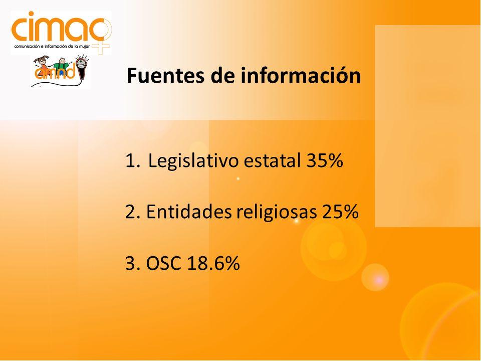 Fuentes de información 1. Legislativo estatal 35% 2. Entidades religiosas 25% 3. OSC 18.6%