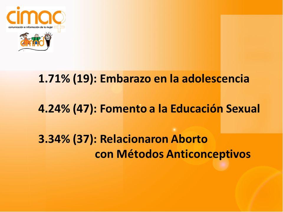 1.71% (19): Embarazo en la adolescencia 4.24% (47): Fomento a la Educación Sexual 3.34% (37): Relacionaron Aborto con Métodos Anticonceptivos