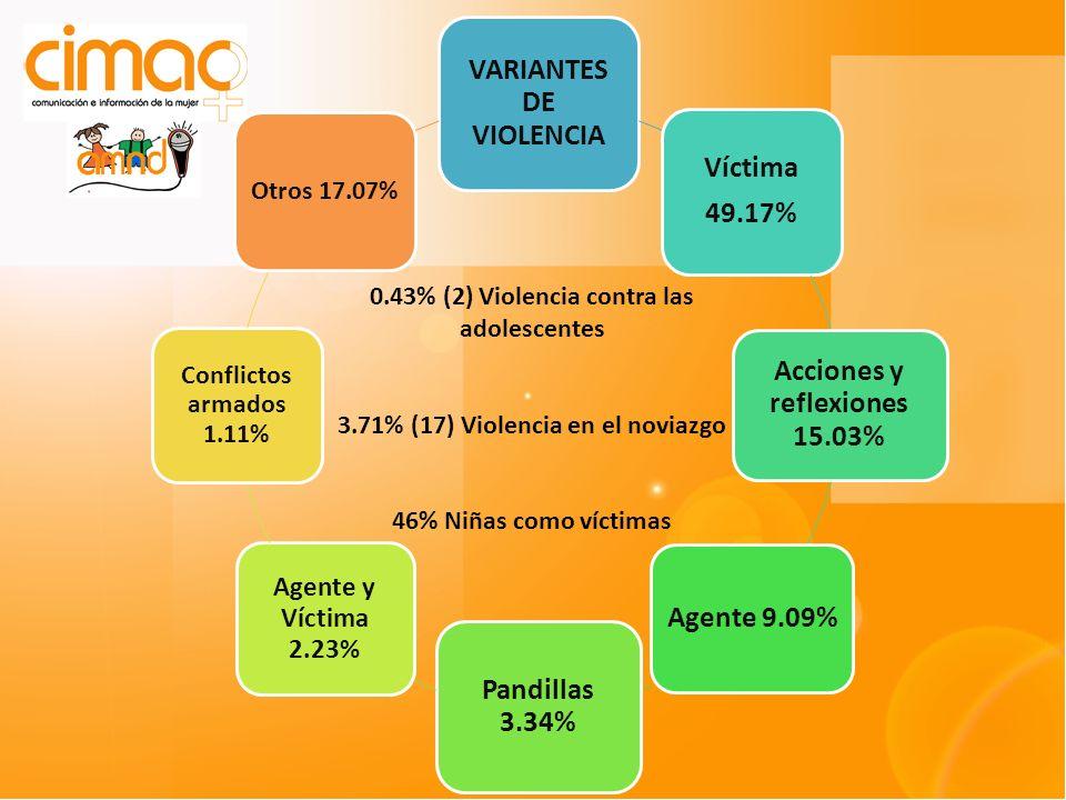 VARIANTES DE VIOLENCIA Víctima 49.17% Acciones y reflexiones 15.03% Agente 9.09% Pandillas 3.34% Agente y Víctima 2.23% Conflictos armados 1.11% Otros 17.07% 0.43% (2) Violencia contra las adolescentes 3.71% (17) Violencia en el noviazgo 46% Niñas como víctimas
