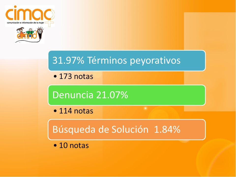 31.97% Términos peyorativos 173 notas Denuncia 21.07% 114 notas Búsqueda de Solución 1.84% 10 notas