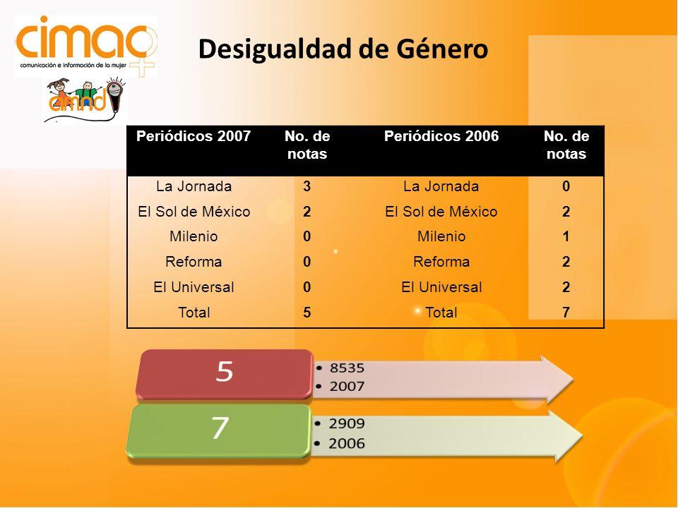 Periódicos 2007No. de notas Periódicos 2006No. de notas La Jornada3 0 El Sol de México2 2 Milenio0 1 Reforma0 2 El Universal0 2 Total5 7 Desigualdad d