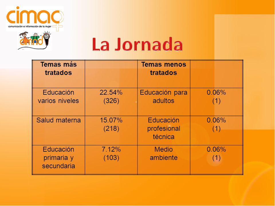 Temas más tratados Temas menos tratados Educación varios niveles 22.54% (326) Educación para adultos 0.06% (1) Salud materna15.07% (218) Educación profesional técnica 0.06% (1) Educación primaria y secundaria 7.12% (103) Medio ambiente 0.06% (1)