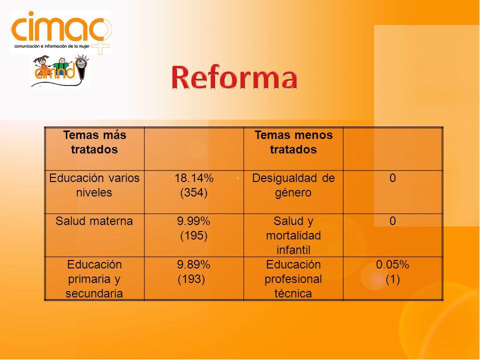 Temas más tratados Temas menos tratados Educación varios niveles 18.14% (354) Desigualdad de género 0 Salud materna9.99% (195) Salud y mortalidad infantil 0 Educación primaria y secundaria 9.89% (193) Educación profesional técnica 0.05% (1)