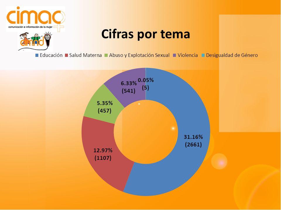 LENGUAJE PEYORATIVO 306 de 457 67% Niñas, 46% Niños, 26% Sin distinción 27% Abuso sexual, niñas Pederastia, niños DENUNCIA 56%, BÚSQUEDA DE SOLUCIÓN 8%