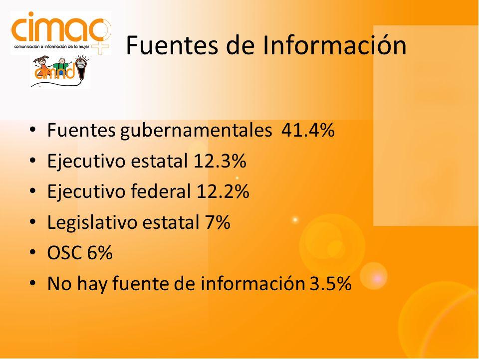 Fuentes de Información Fuentes gubernamentales 41.4% Ejecutivo estatal 12.3% Ejecutivo federal 12.2% Legislativo estatal 7% OSC 6% No hay fuente de información 3.5%