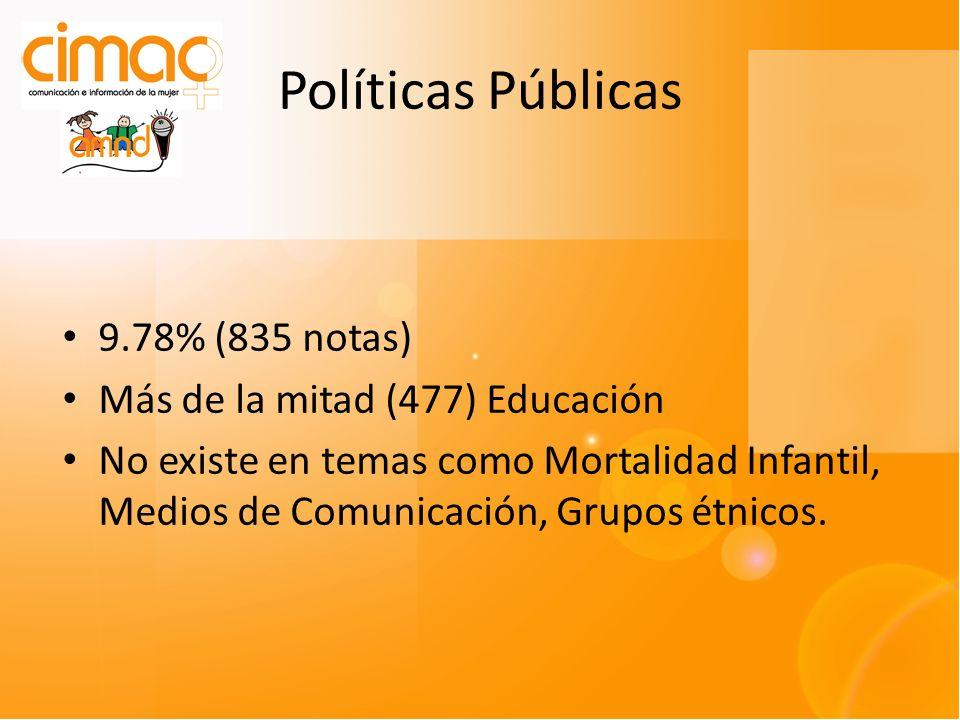 Políticas Públicas 9.78% (835 notas) Más de la mitad (477) Educación No existe en temas como Mortalidad Infantil, Medios de Comunicación, Grupos étnicos.