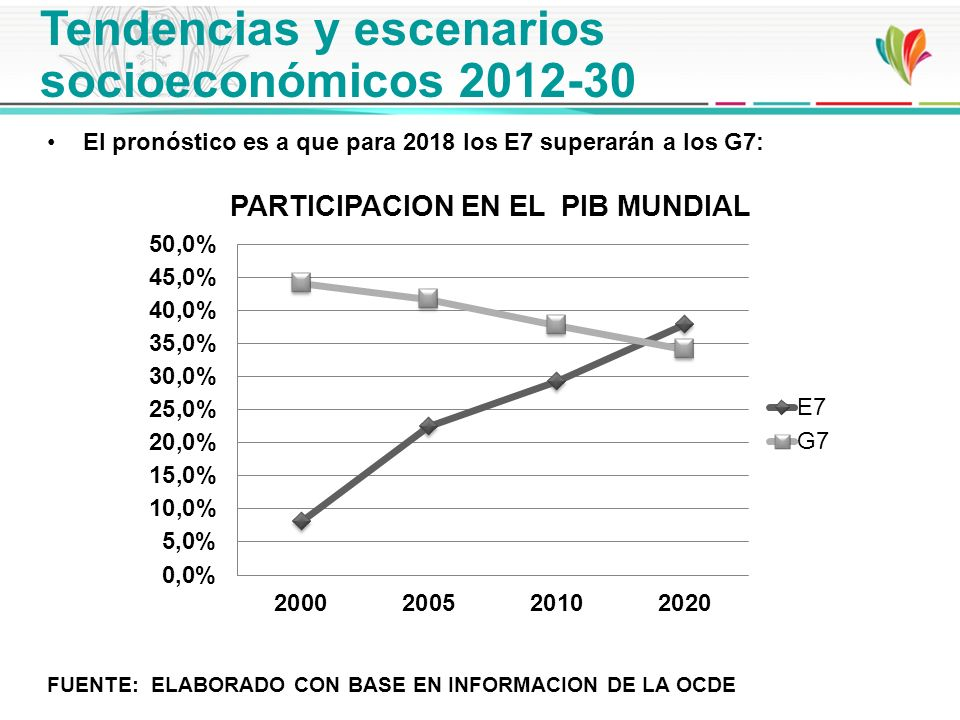 El pronóstico es a que para 2018 los E7 superarán a los G7: FUENTE: ELABORADO CON BASE EN INFORMACION DE LA OCDE fFUENTE Tendencias y escenarios socio