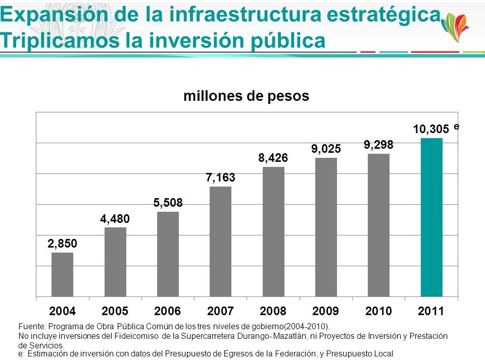 Expansión de la infraestructura estratégica Triplicamos la inversión pública e e: Estimación de inversión con datos del Presupuesto de Egresos de la F