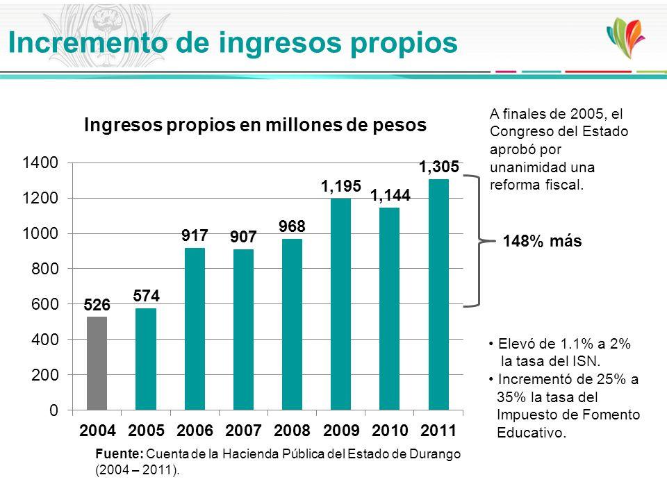 148% más A finales de 2005, el Congreso del Estado aprobó por unanimidad una reforma fiscal. Ingresos propios en millones de pesos Elevó de 1.1% a 2%