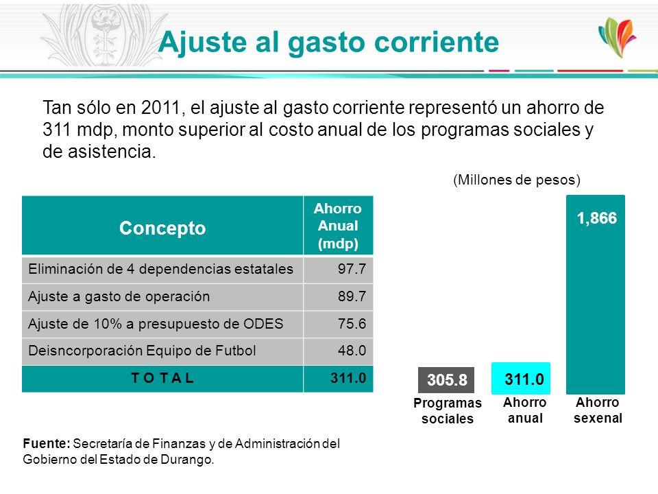 Concepto Ahorro Anual (mdp) Eliminación de 4 dependencias estatales97.7 Ajuste a gasto de operación89.7 Ajuste de 10% a presupuesto de ODES75.6 Deisnc
