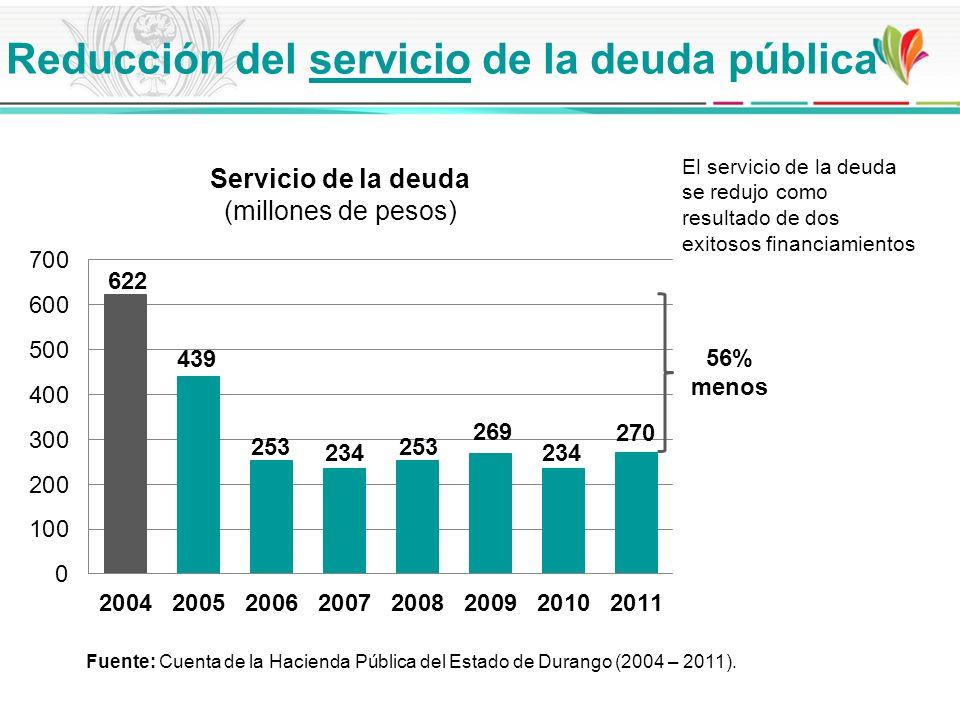 Servicio de la deuda (millones de pesos) 56% menos El servicio de la deuda se redujo como resultado de dos exitosos financiamientos Reducción del serv