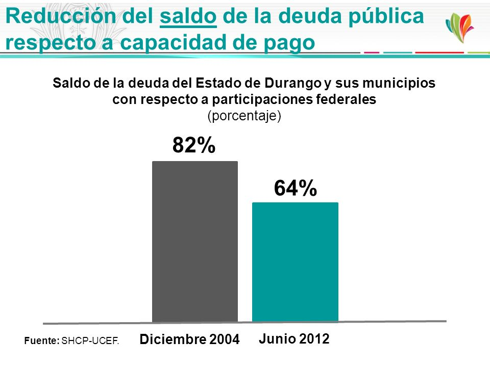 Saldo de la deuda del Estado de Durango y sus municipios con respecto a participaciones federales (porcentaje) Reducción del saldo de la deuda pública