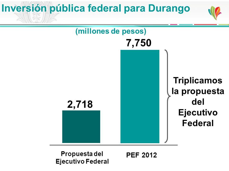 Inversión pública federal para Durango (millones de pesos) Propuesta del Ejecutivo Federal 2,718 7,750 PEF 2012 Triplicamos la propuesta del Ejecutivo