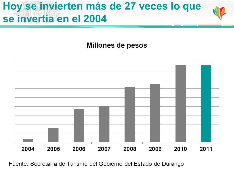 Hoy se invierten más de 27 veces lo que se invertía en el 2004 Fuente: Secretaría de Turismo del Gobierno del Estado de Durango