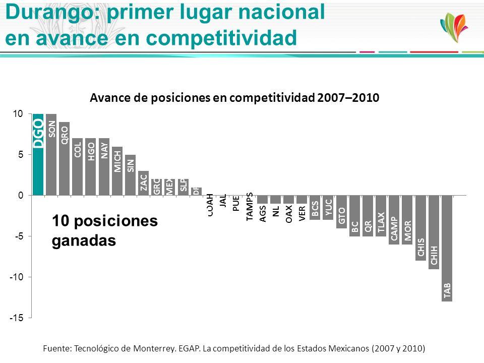 Durango: primer lugar nacional en avance en competitividad 10 posiciones ganadas Fuente: Tecnológico de Monterrey. EGAP. La competitividad de los Esta