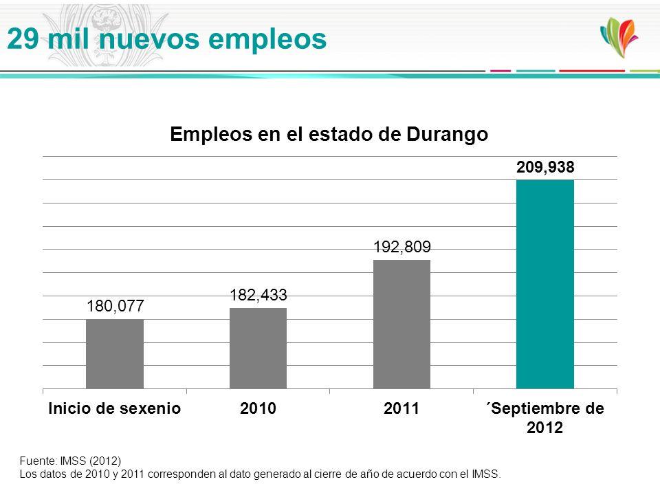 29 mil nuevos empleos Fuente: IMSS (2012) Los datos de 2010 y 2011 corresponden al dato generado al cierre de año de acuerdo con el IMSS.