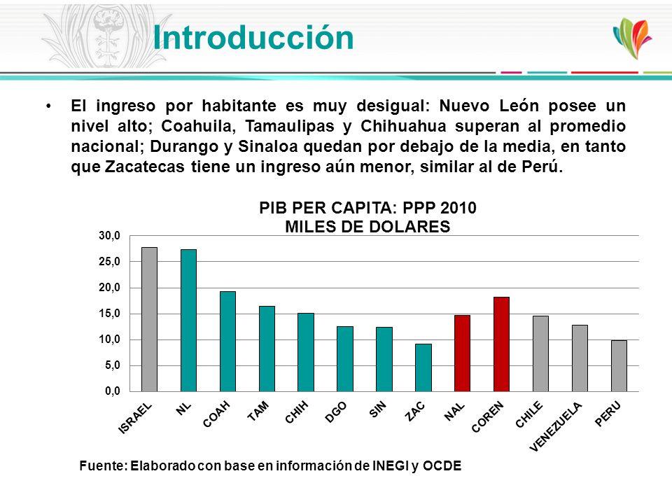 El ingreso por habitante es muy desigual: Nuevo León posee un nivel alto; Coahuila, Tamaulipas y Chihuahua superan al promedio nacional; Durango y Sin