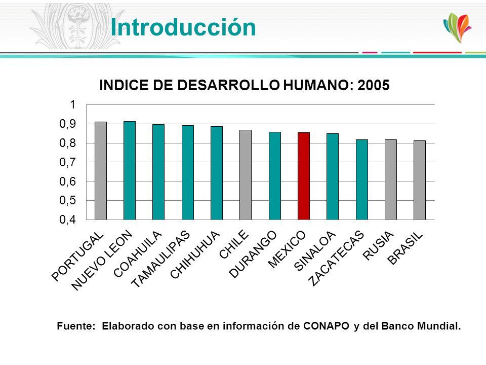 Fuente: Elaborado con base en información de CONAPO y del Banco Mundial. Introducción