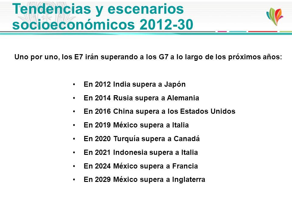 Uno por uno, los E7 irán superando a los G7 a lo largo de los próximos años: En 2012 India supera a Japón En 2014 Rusia supera a Alemania En 2016 Chin
