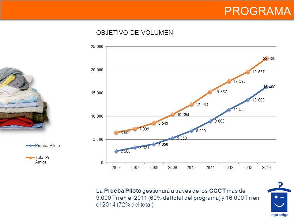 PROGRAMA OBJETIVO DE VOLUMEN La Prueba Piloto gestionará a través de los CCCT mas de 9.000 Tn en el 2011 (60% del total del programa) y 16.000 Tn en e