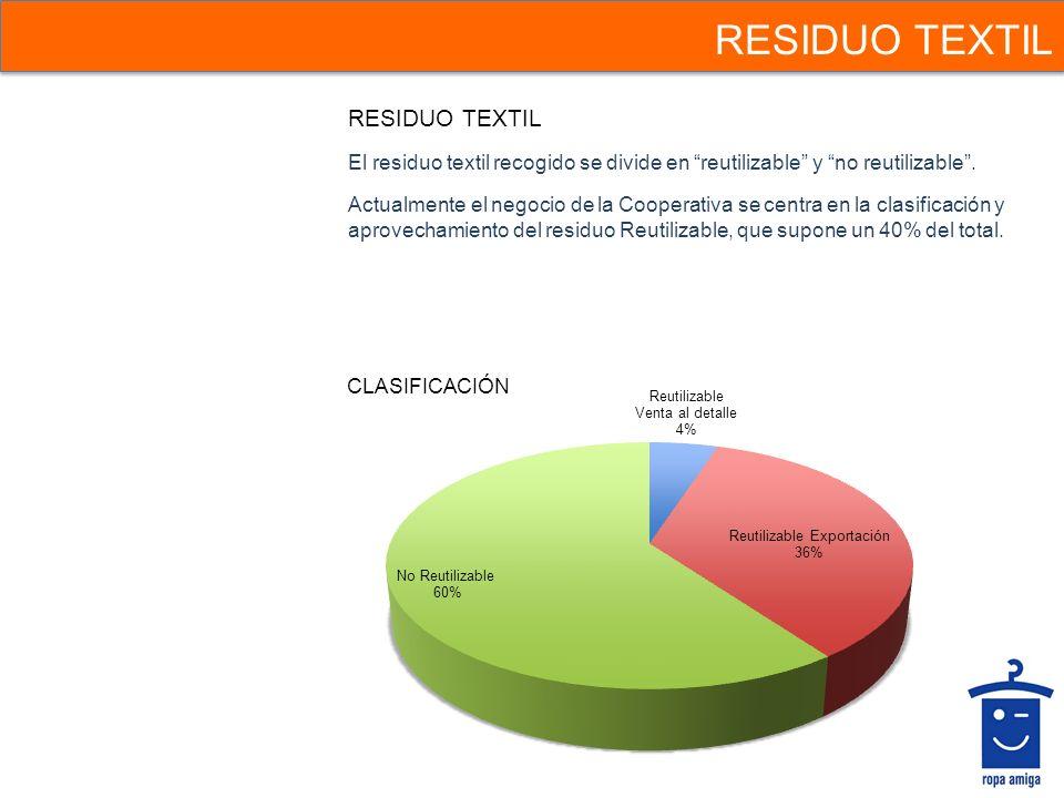 RESIDUO TEXTIL El residuo textil recogido se divide en reutilizable y no reutilizable. Actualmente el negocio de la Cooperativa se centra en la clasif