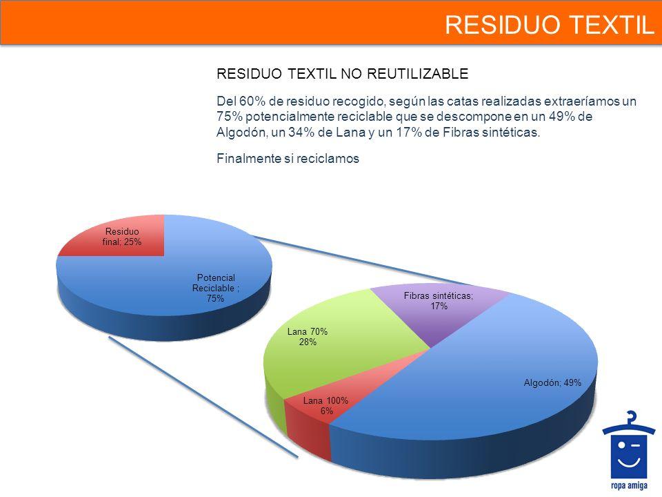 RESIDUO TEXTIL RESIDUO TEXTIL NO REUTILIZABLE Del 60% de residuo recogido, según las catas realizadas extraeríamos un 75% potencialmente reciclable qu