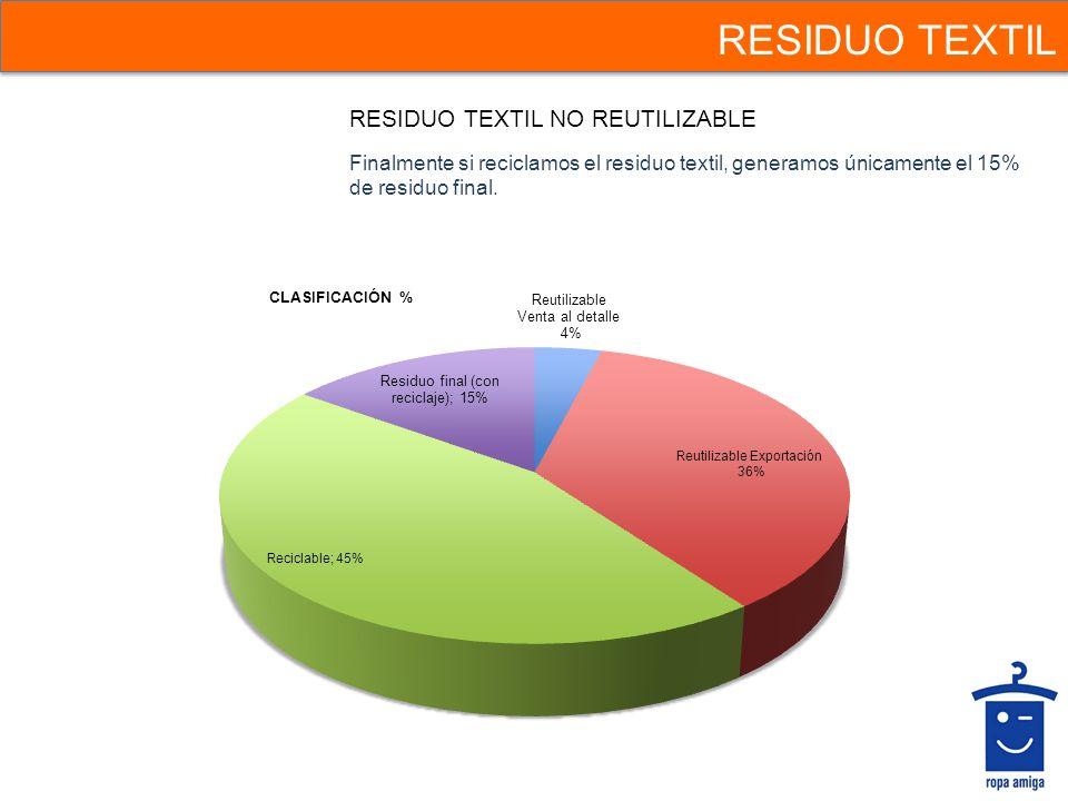 RESIDUO TEXTIL RESIDUO TEXTIL NO REUTILIZABLE Finalmente si reciclamos el residuo textil, generamos únicamente el 15% de residuo final.