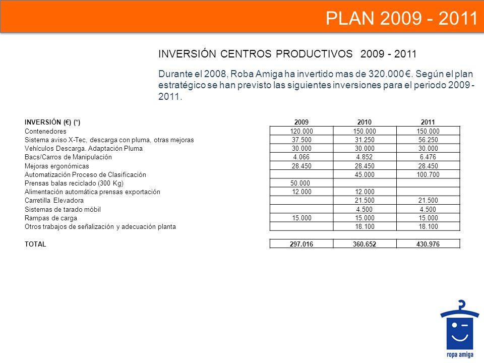 INVERSIÓN CENTROS PRODUCTIVOS 2009 - 2011 Durante el 2008, Roba Amiga ha invertido mas de 320.000. Según el plan estratégico se han previsto las sigui