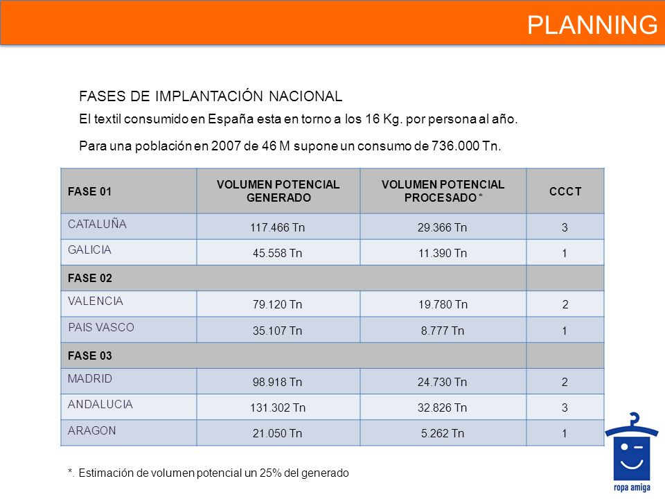 PLANNING FASES DE IMPLANTACIÓN NACIONAL FASE 01 VOLUMEN POTENCIAL GENERADO VOLUMEN POTENCIAL PROCESADO * CCCT CATALUÑA 117.466 Tn29.366 Tn3 GALICIA 45