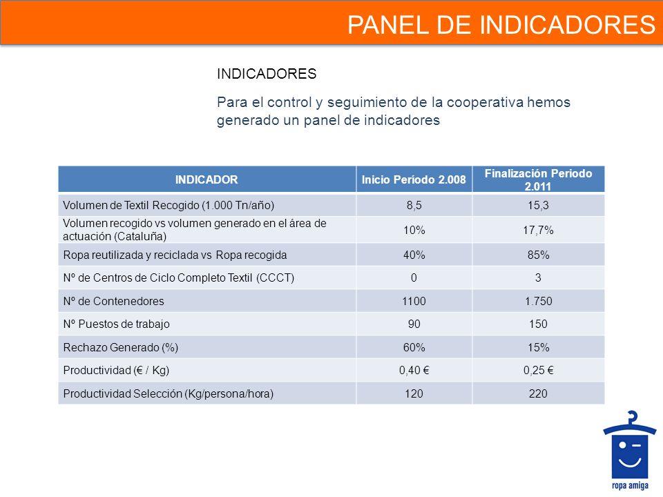 PANEL DE INDICADORES INDICADORES Para el control y seguimiento de la cooperativa hemos generado un panel de indicadores INDICADORInicio Período 2.008