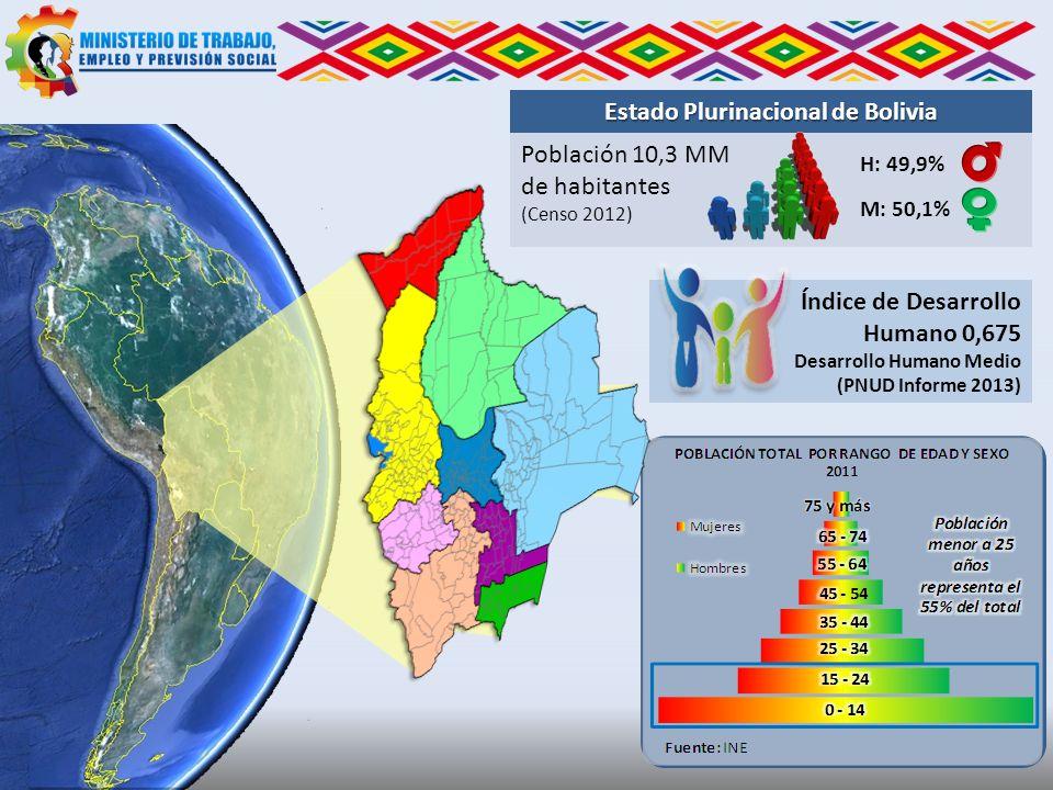 Estado Plurinacional de Bolivia Población 10,3 MM de habitantes (Censo 2012) H: 49,9% M: 50,1% Índice de Desarrollo Humano 0,675 Desarrollo Humano Med