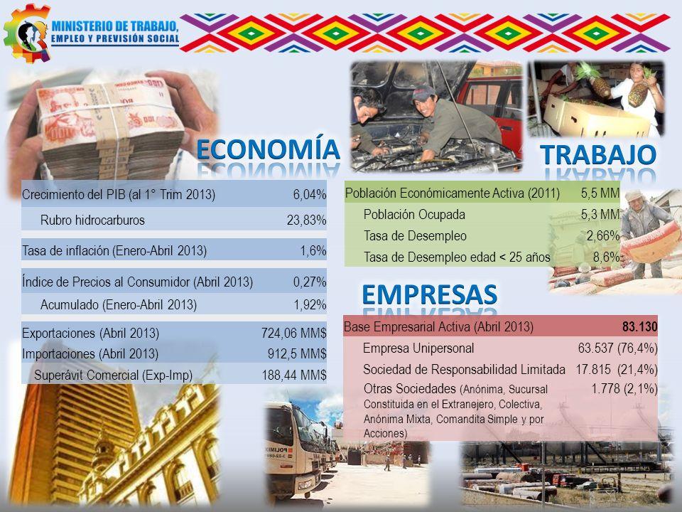 Crecimiento del PIB (al 1° Trim 2013)6,04% Rubro hidrocarburos23,83% Tasa de inflación (Enero-Abril 2013)1,6% Índice de Precios al Consumidor (Abril 2