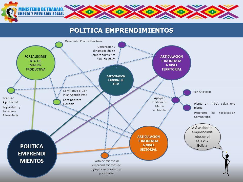 POLITICA EMPRENDIMIENTOS FORTALECIMIE NTO DE MATRIZ PRODUCTIVA POLITICA EMPRENDI MIENTOS ARTICULACION E INCIDENCIA A NIVEL TERRITORIAL CAPACITACION LA