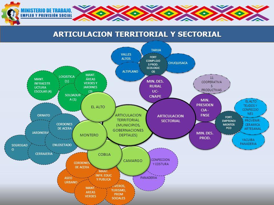 YACUIBA PANADERIA PROVENIR: CERAMICA ARTESANAL EL ALTO: TEJIDOS Y CONFECCIO NES 11 COOPERATIVA S PRODUCTIVAS CHUQUISACA VALLES ALTOS ALTIPLANO MIN. DE
