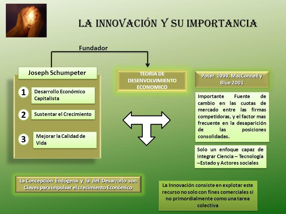 Desarrollo Económico Capitalista Sustentar el Crecimiento Mejorar la Calidad de Vida 1 2 3 Joseph Schumpeter Solo un enfoque capaz de integrar Ciencia