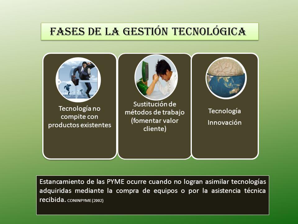 Fases de la gestión tecnológica Tecnología no compite con productos existentes Sustitución de métodos de trabajo (fomentar valor cliente) Tecnología I