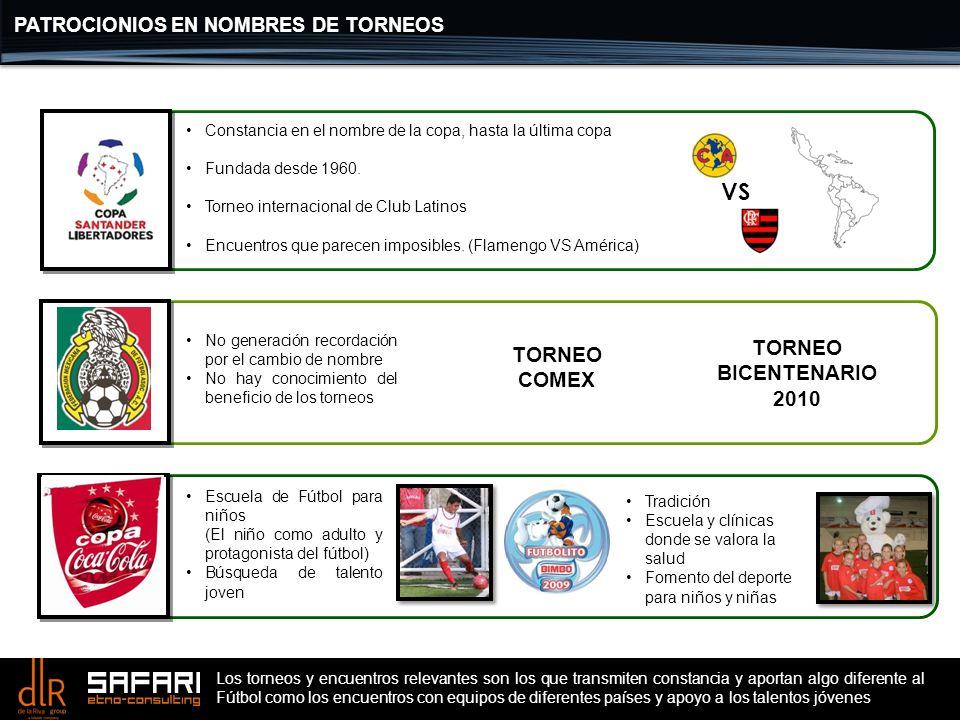 PATROCIONIOS EN NOMBRES DE TORNEOS Escuela de Fútbol para niños (El niño como adulto y protagonista del fútbol) Búsqueda de talento joven VS Tradición