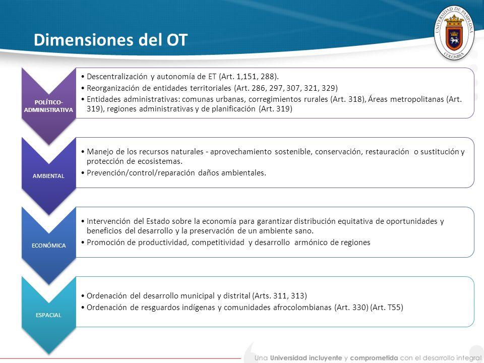 Dimensiones del OT POLÍTICO- ADMINISTRATIVA Descentralización y autonomía de ET (Art. 1,151, 288). Reorganización de entidades territoriales (Art. 286