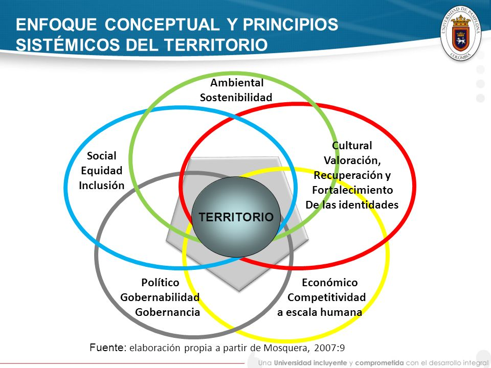 ENFOQUE CONCEPTUAL Y PRINCIPIOS SISTÉMICOS DEL TERRITORIO Social Equidad Inclusión Ambiental Sostenibilidad TERRITORIO Cultural Valoración, Recuperaci