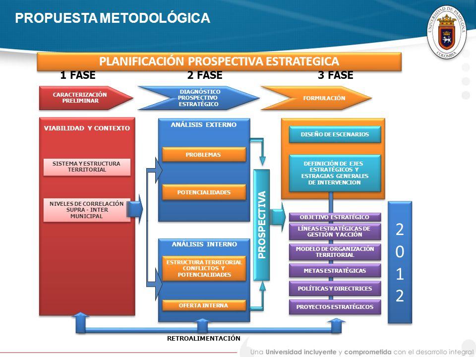 PLANIFICACIÓN PROSPECTIVA ESTRATEGICA PROPUESTA METODOLÓGICA VIABILIDAD Y CONTEXTO ANÁLISIS EXTERNO ANÁLISIS INTERNO SISTEMA Y ESTRUCTURA TERRITORIAL