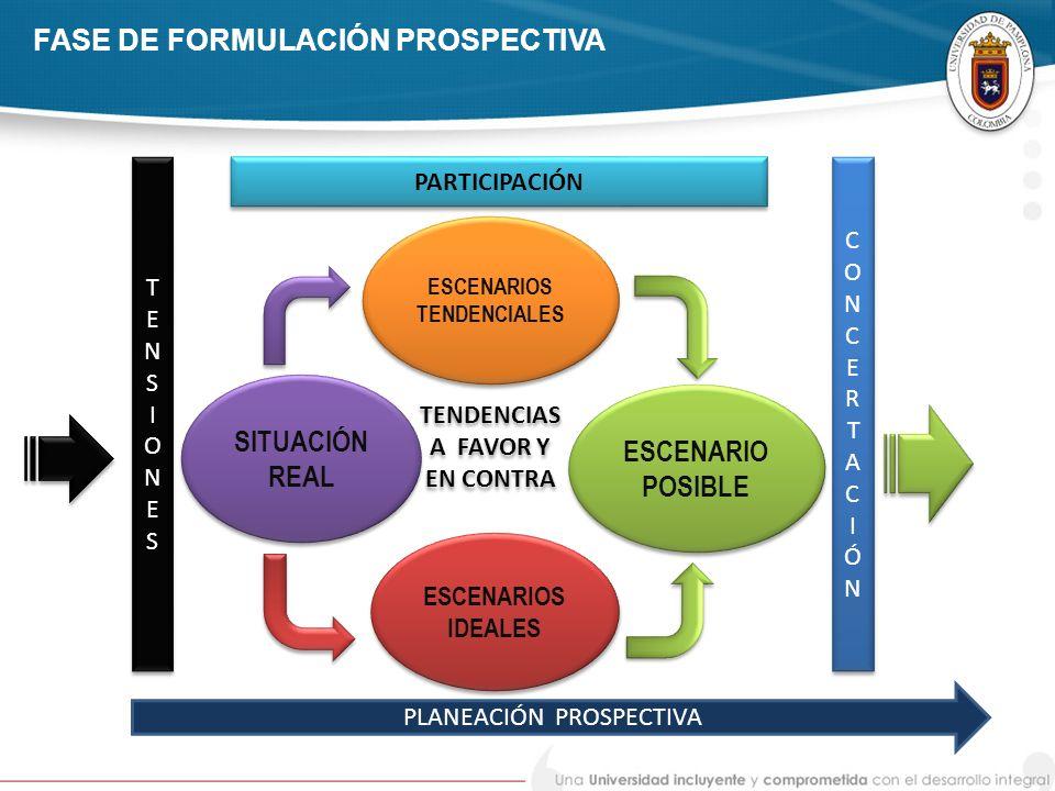 FASE DE FORMULACIÓN PROSPECTIVA ESCENARIOS IDEALES ESCENARIOS TENDENCIALES TENDENCIAS A FAVOR Y EN CONTRA TENDENCIAS A FAVOR Y EN CONTRA PLANEACIÓN PR