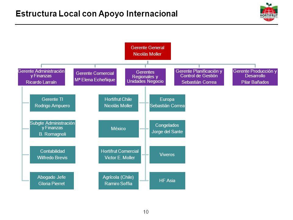Estructura Local con Apoyo Internacional 10 Gerente General Nicolás Moller Gerente Administración y Finanzas Ricardo Larraín Gerente TI Rodrigo Ampuero Subgte Administración y Finanzas B.